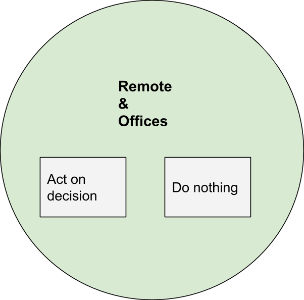 Both Remote & Offices have two options: act on a decision, or do nothing.