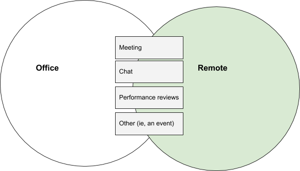 Remote and Offices both share similar ways to recognize someone publicly or privately: Meeting, Chat, Performance reviews, or others, like an event.