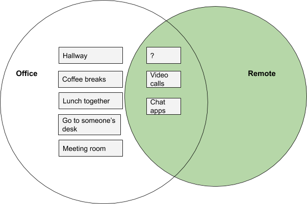 Office-only meeting types: Hallway, Coffee breaks, Lunch, Go to someone's desk, Meeting in a room. Remote-only meeting types: none. Shared meething types for office and remote: Video calls, Chat apps.