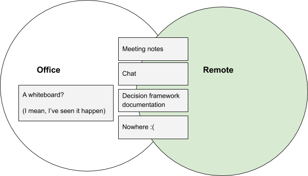 Office decision making: a whiteboard? (I've seen it happen!). Shared across office and remote: Meeting notes, Chat, Decision framework documents, or nowhere