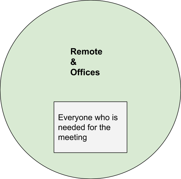 In both remote and office environments, the tell invited should be the ones you need for a decision or discussion.